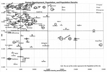 HDI/Population/Population Density of 155 cities