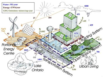 Representation of a sustainable metabolism for the Toronto Port Lands