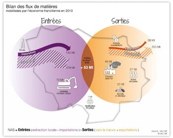 The material balance of Ile-de-France