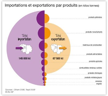 Imports and exports of Ile-de-France