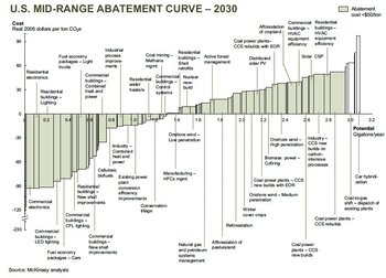 Abatement curve to reduce or prevent GHG emission in the United States