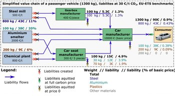 Simplified value chain of a passenger vehicle