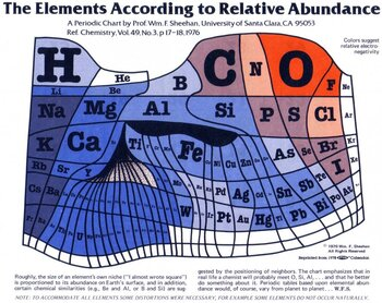 Elements according to relative abundance in the Earth's crust