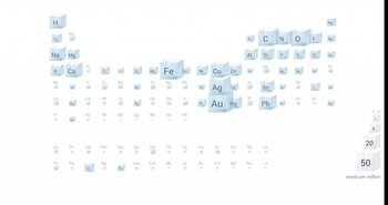 Periodic Table of Elements - Part 2