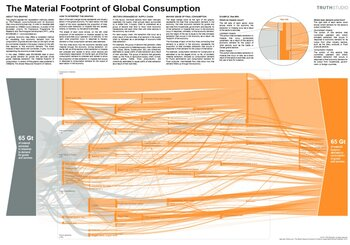 The Material Footprint of Global Consumption