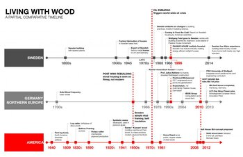 Wood Building Technology Over Time: A Partially Comparative Timeline