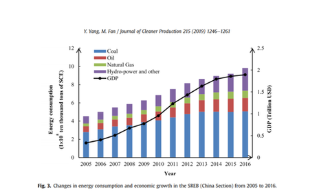 Changes in energy consumption and economic growth in the SREB (China Section) from 2005 to 2016.