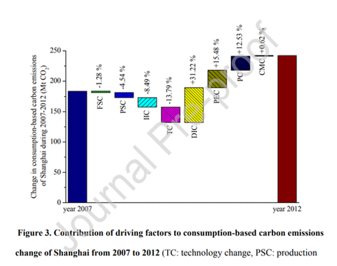 Contribution of driving factors to consumption-based carbon emissions change of Shanghai from 2007 to 2012