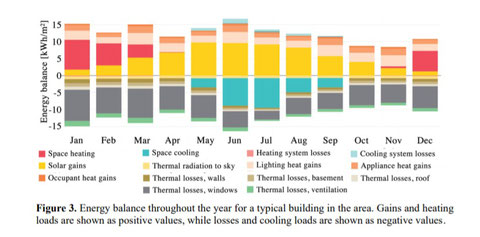 Energy balance throughout the year for a typical building in the area. Gains and heating loads are shown as positive values, while losses and cooling loads are shown as negative values.