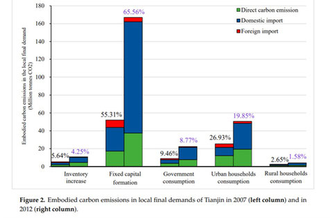 Embodied carbon emissions in local final demands of Tianjin in 2007 (left column) and in 2012 (right column).