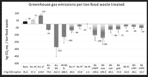 Greenhouse gas emission per ton food waste treated