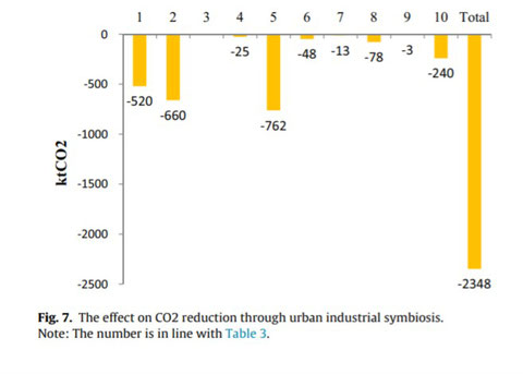 The effect on CO2 reduction through urban industrial symbiosis. Note: The number is in line with Table 3.