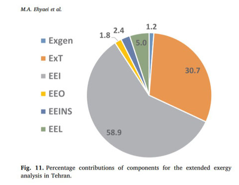 Percentage contributions of components for the extended exergy analysis in Tehran.